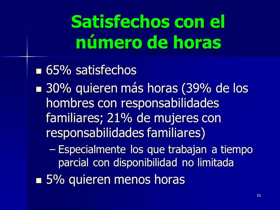 11 Satisfechos con el número de horas 65% satisfechos 65% satisfechos 30% quieren más horas (39% de los hombres con responsabilidades familiares; 21%