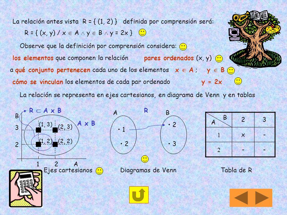 Relaciones Dado un producto cartesiano A x B, si se verifica que entre los elementos de algunos (o todos) los pares ordenados que lo conforman se cump