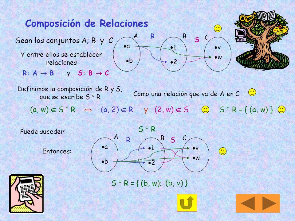 3) Si A = { x N / 1 x 5 } B = { 3, 4, 5 } por extensiónA = {1, 2, 3, 4, 5 } Se define R A x B mediante (x,y) R x + y 5. 1 A 5 B 3 3 R 2 4 5 4 1 + 3 =