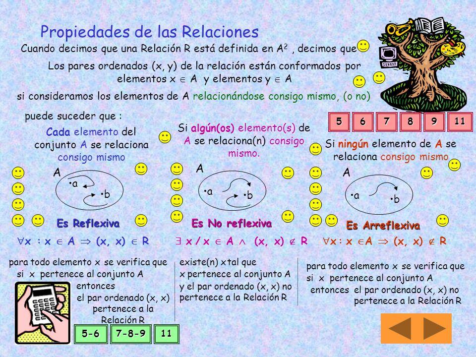 S R es la composición de dos relaciones Sean R: A B S R = S[R] Que se lee S cerito R ó R compuesta con S 1 2 3 4 5 1 4 16 6 AB 2 3 8 10 C 1 4 16 6 BRS