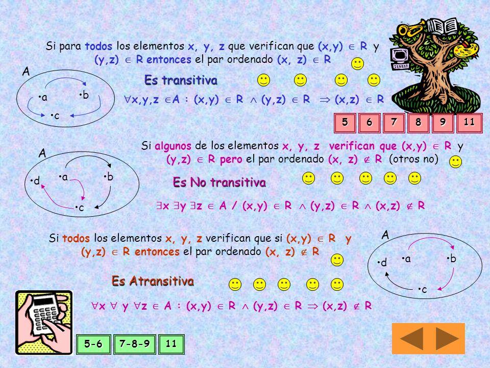 Es Simética Si para cada par de elementos de A, (x,y) que se relacionan, el par simétrico también pertenece a la relación A ab x y A : (x, y) R Si alg