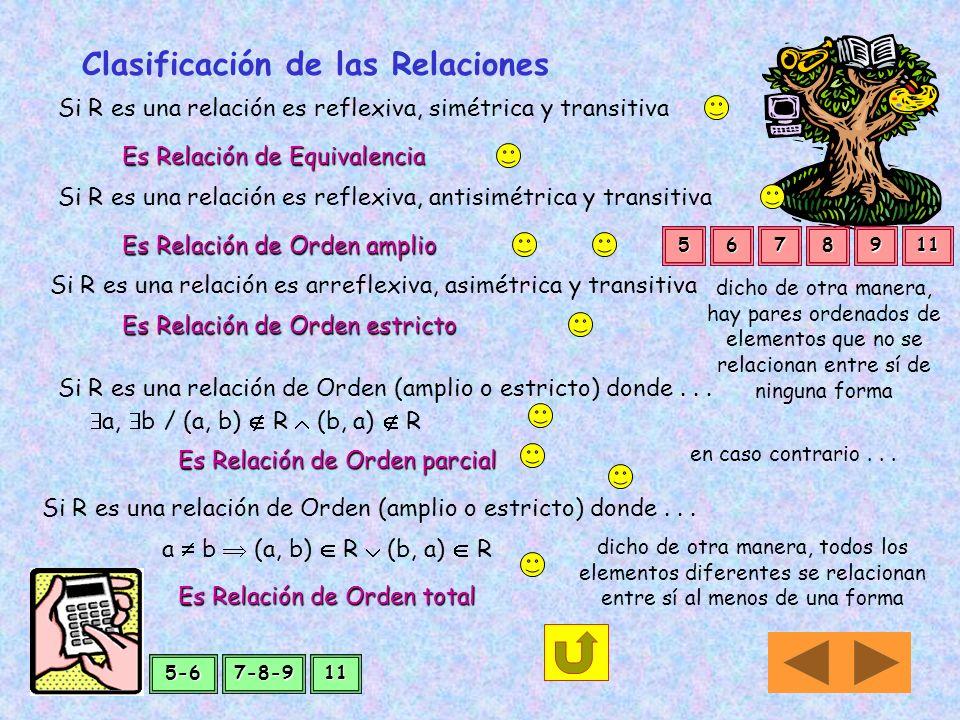 Si para todos los elementos x, y, z que verifican que (x,y) R y (y,z) R entonces el par ordenado (x, z) R A a b c x,y,z A : (x,y) R Es transitiva Si a