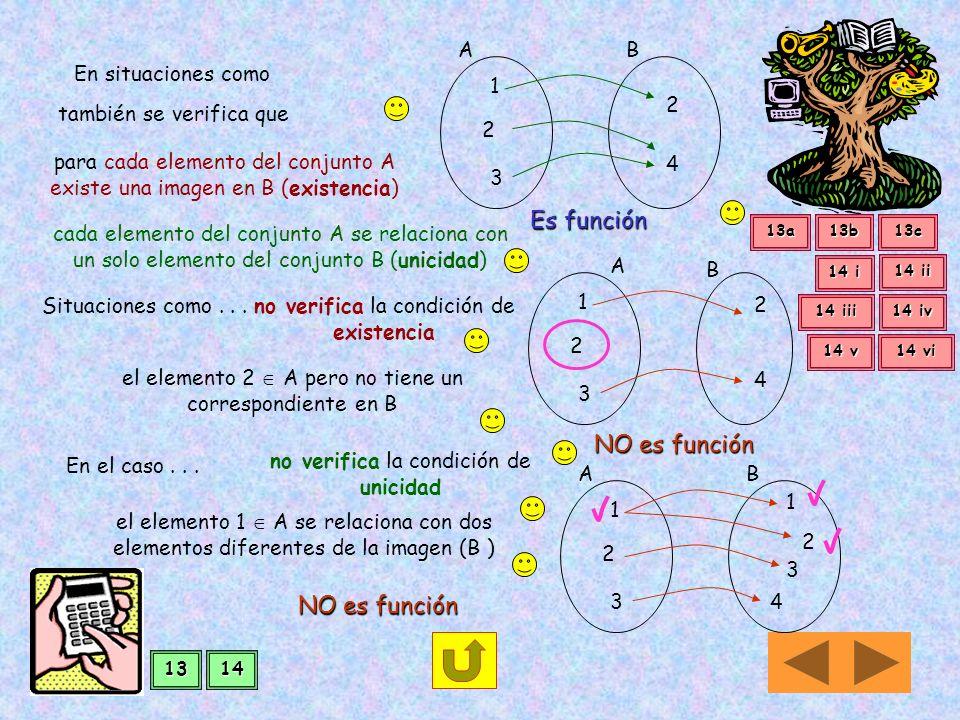 FUNCIONES Una relación R A x Bes función... Si verifica dos condiciones: Existencia Unicidad Existencia verifica si para cada elemento del conjunto A