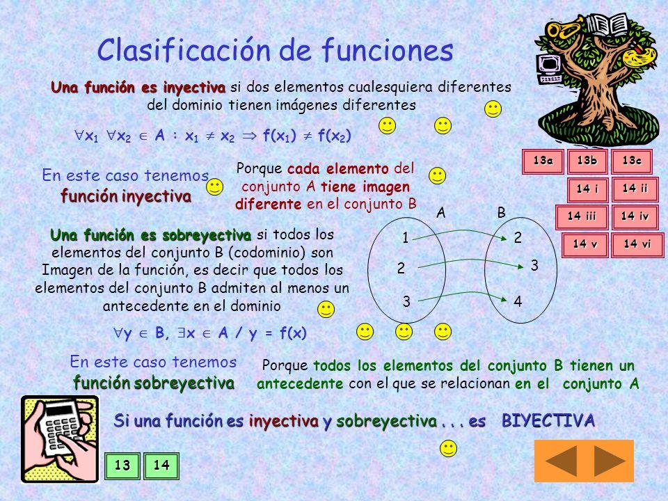 1 2 3 2 4 AB En situaciones como también se verifica que para cada elemento del conjunto A existe una imagen en B (existencia) cada elemento del conju