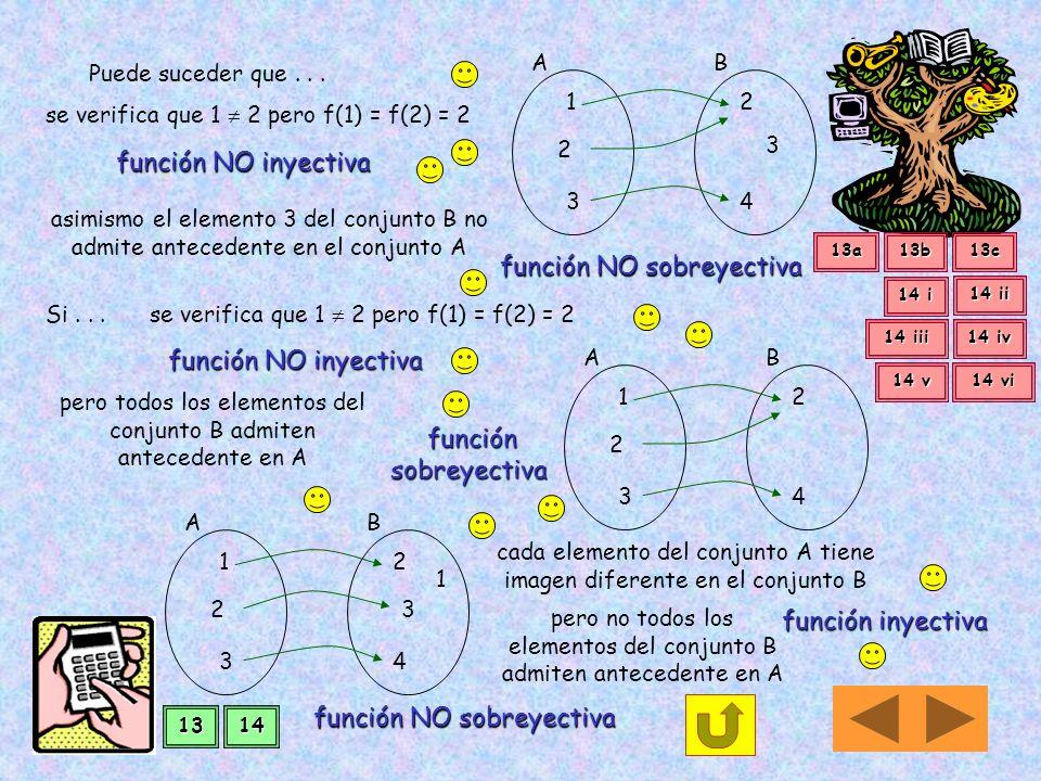 Clasificación de funciones Una función es inyectiva Una función es inyectiva si dos elementos cualesquiera diferentes del dominio tienen imágenes dife