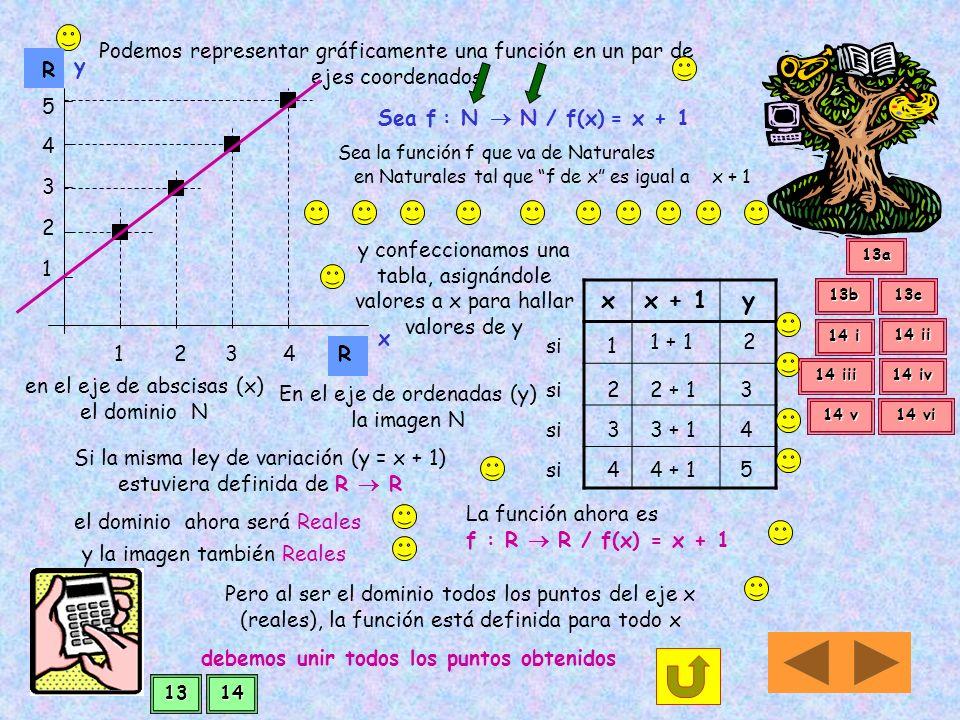 Para representar cualquier función se debe conocer... Cuál es el dominio donde está definida la función... y cuál es la imagen que se corresponde con