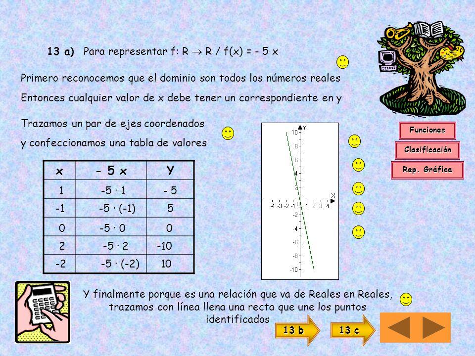 Podemos representar gráficamente una función en un par de ejes coordenados en el eje de abscisas (x) el dominio N En el eje de ordenadas (y) la imagen