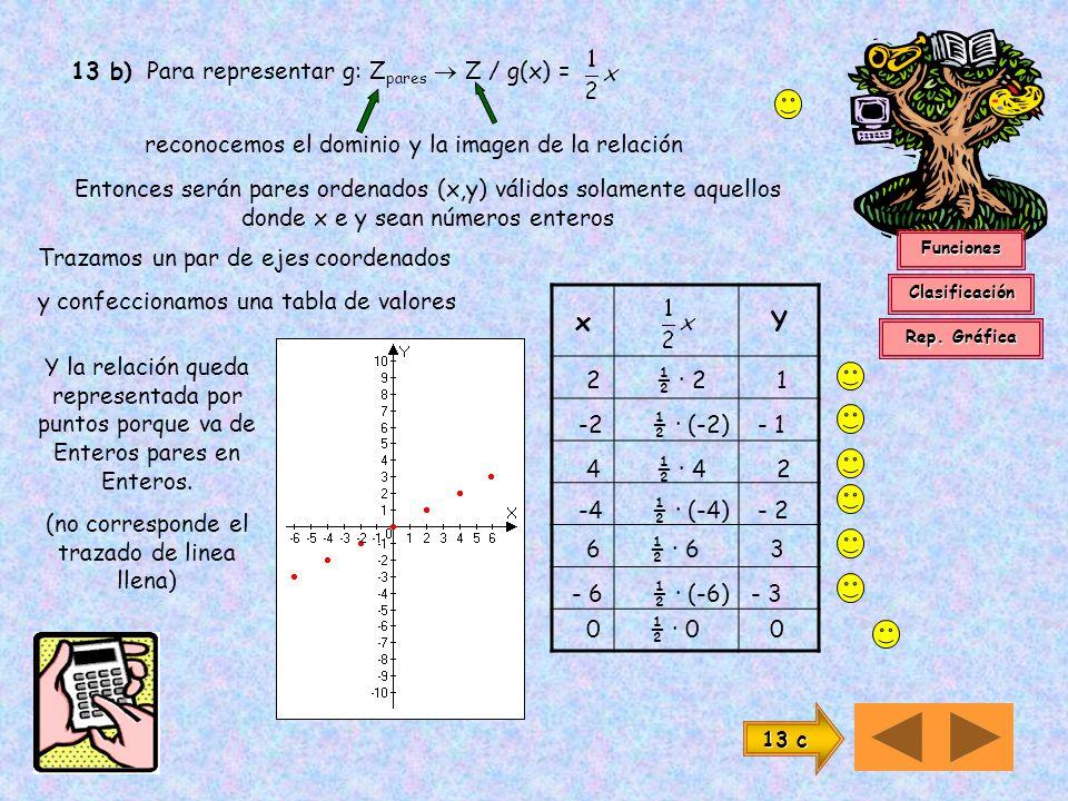 13 a) Para representar f: R R / f(x) = - 5 x Primero reconocemos que el dominio son todos los números reales Entonces cualquier valor de x debe tener