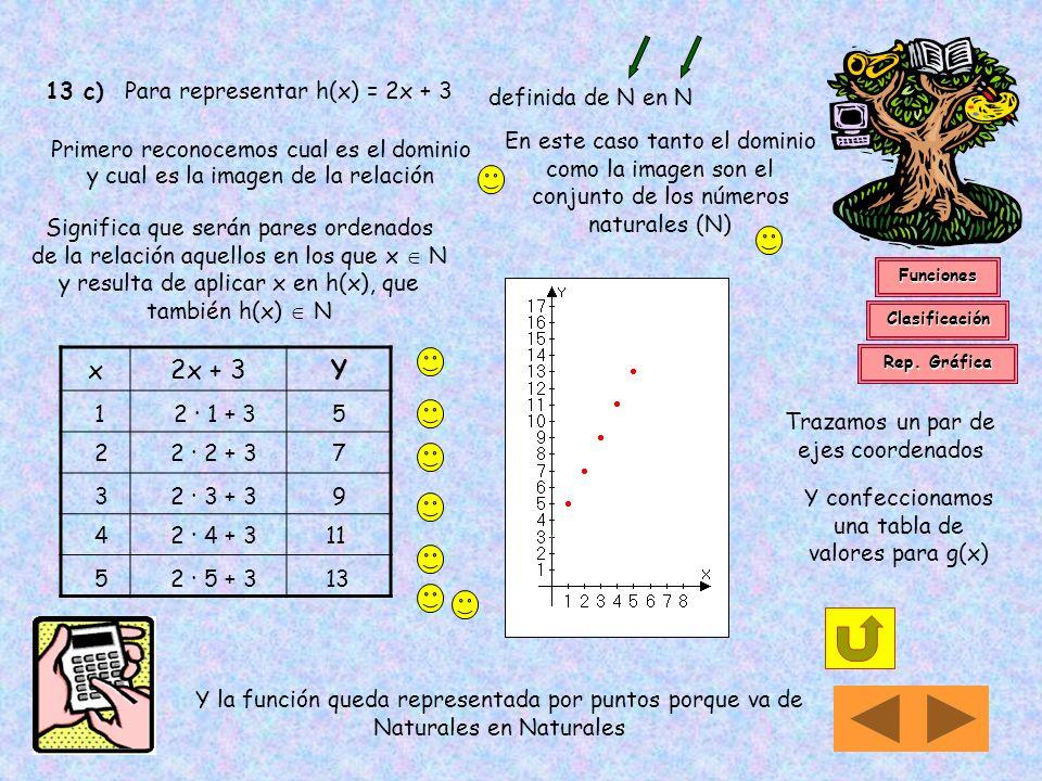 13 b) Para representar g: Z pares Z / g(x) = reconocemos el dominio y la imagen de la relación Entonces serán pares ordenados (x,y) válidos solamente