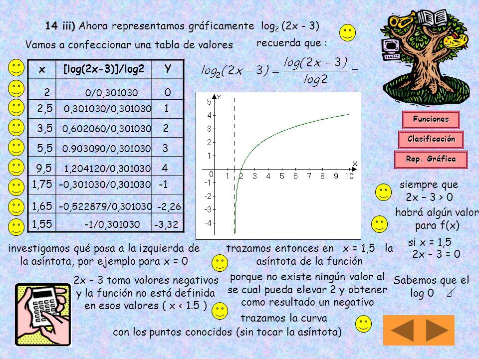 14 iii) Antes de analizar la expresión y = log 2 (2x - 3) Recordamos que a la función logarítmica la podemos definir mediante : ejemplo : Las calculad