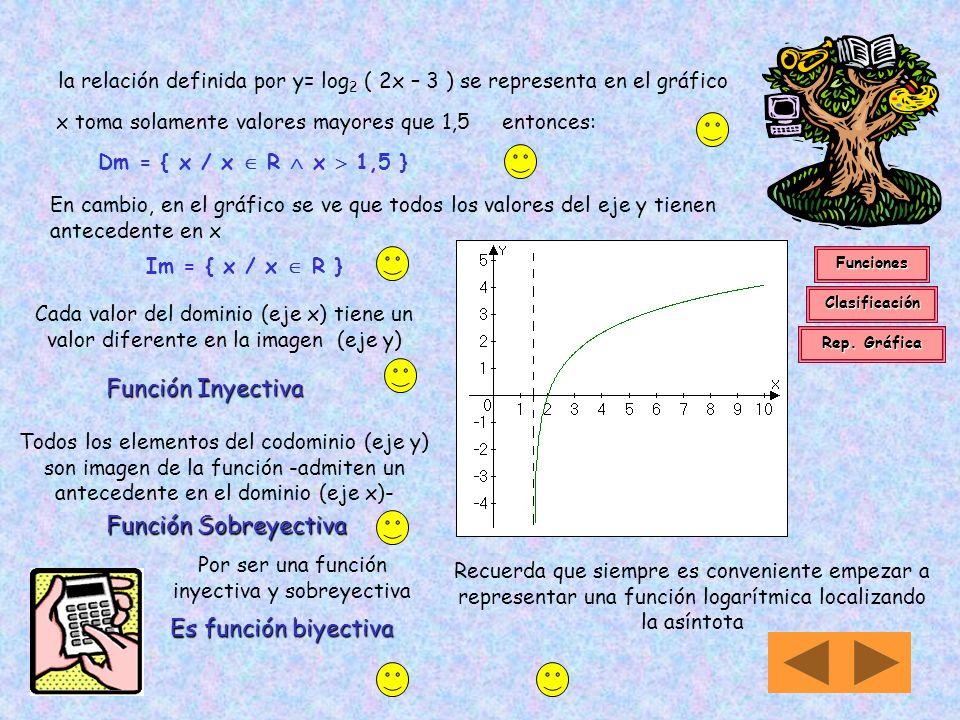 14 iii) Ahora representamos gráficamente log 2 (2x - 3) x[log(2x-3)]/log2Y 2 0/0,301030 0 2,5 0,301030/0,301030 1 3,5 0,602060/0,301030 2 5,5 0.903090