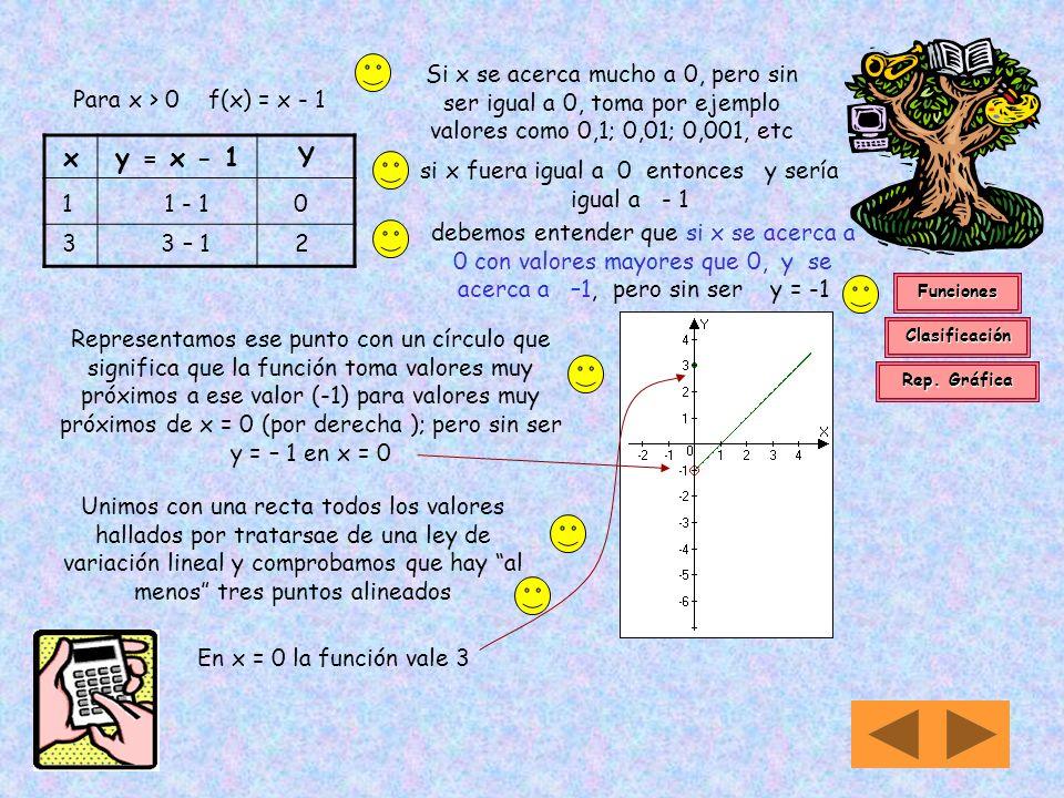 14 iv) Si f(x) = En primer lugar reconocemos que x no puede tomar valores menores que -2 En consecuencia D m = {x/x R x –2 }Dn = [-2 ; ) Con frecuenci