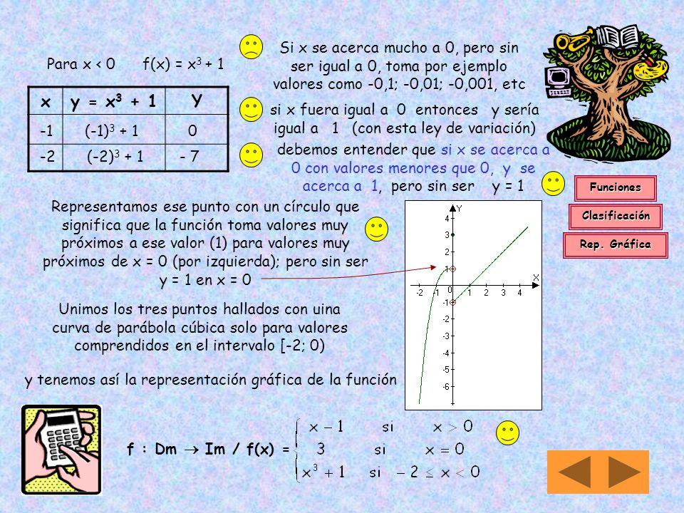 xy = x - 1Y 1 1 - 1 0 3 3 – 1 2 Para x > 0 f(x) = x - 1 Si x se acerca mucho a 0, pero sin ser igual a 0, toma por ejemplo valores como 0,1; 0,01; 0,0