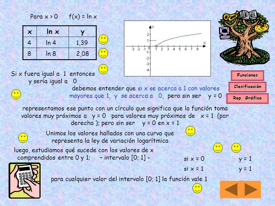 14 v) Si f(x) = En primer lugar reconocemos que x puede tomar valores que van de - a + En consecuencia D m = {x/x R }Dn = (- ; + ) Con frecuencia los