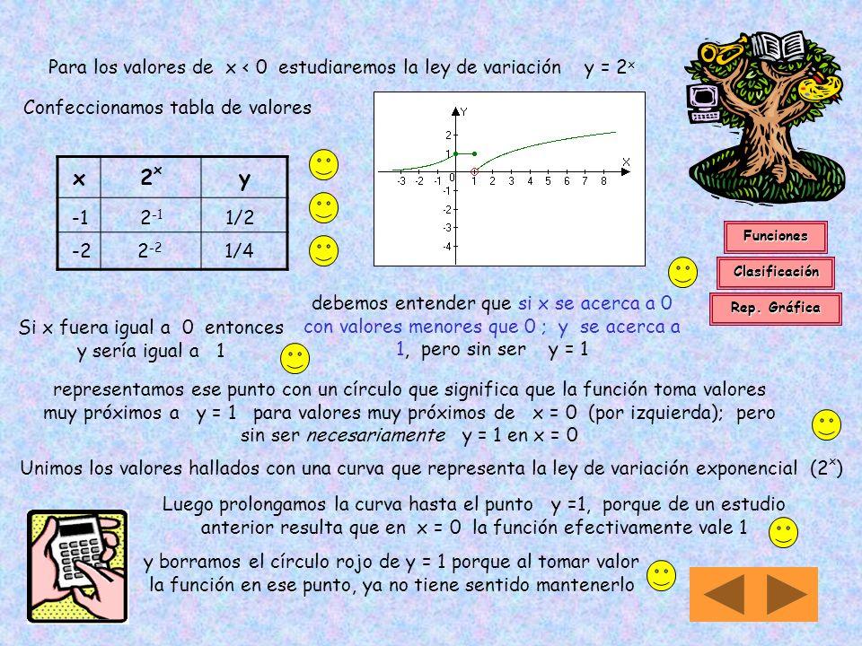 xln xy 4 ln 4 1,39 8 ln 8 2,08 Para x > 0 f(x) = ln x Si x fuera igual a 1 entonces y sería igual a 0 debemos entender que si x se acerca a 1 con valo