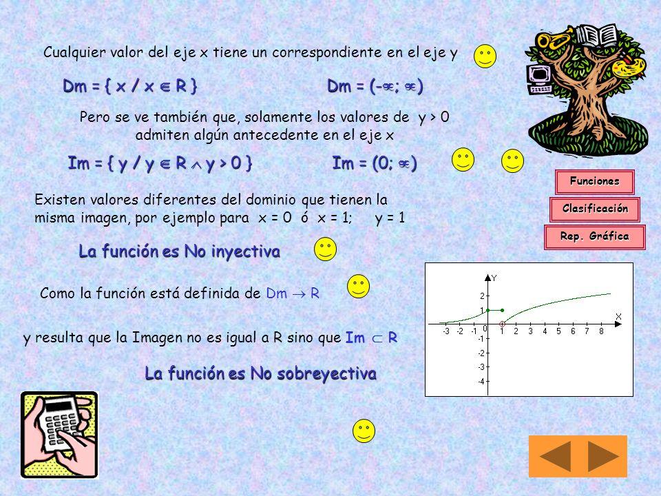 Para los valores de x < 0 estudiaremos la ley de variación y = 2 x Confeccionamos tabla de valores x2x2x y -1 2 -1 1/2 -2 2 -2 1/4 Si x fuera igual a