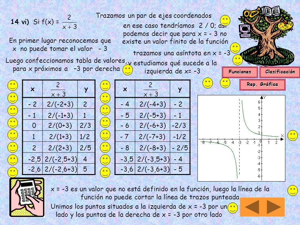 Cualquier valor del eje x tiene un correspondiente en el eje y Im = { y / y R y > 0 }Im = (0; ) Existen valores diferentes del dominio que tienen la m