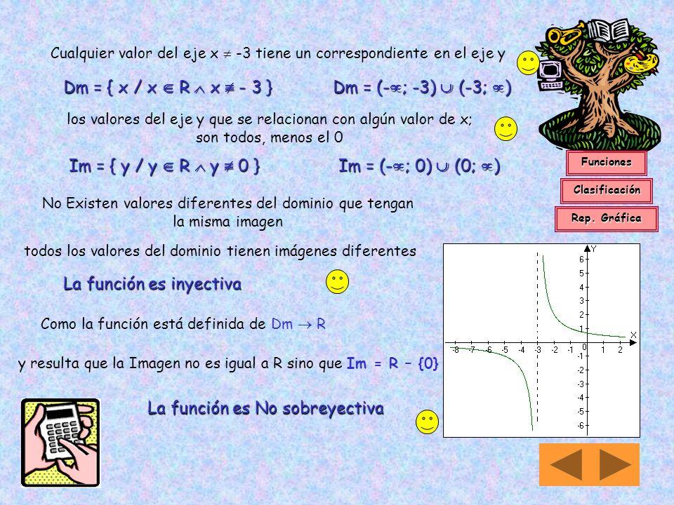 14 vi) Si f(x) = En primer lugar reconocemos que x no puede tomar el valor - 3 en ese caso tendríamos 2 / 0; así podemos decir que para x = - 3 no exi