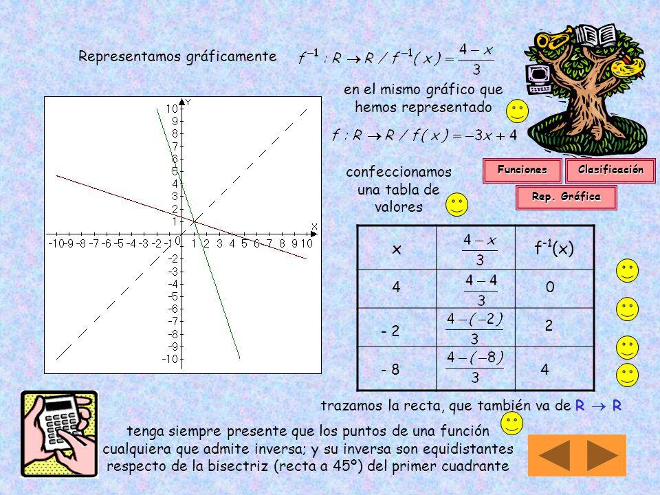 14 d) De todas la funciones analizadas solo son biyectivas f : R R / f(x) = –3x + 4 y f : R > 1,5 R / f(x) = log 2 (2x – 3) y precisamente, por ser bi