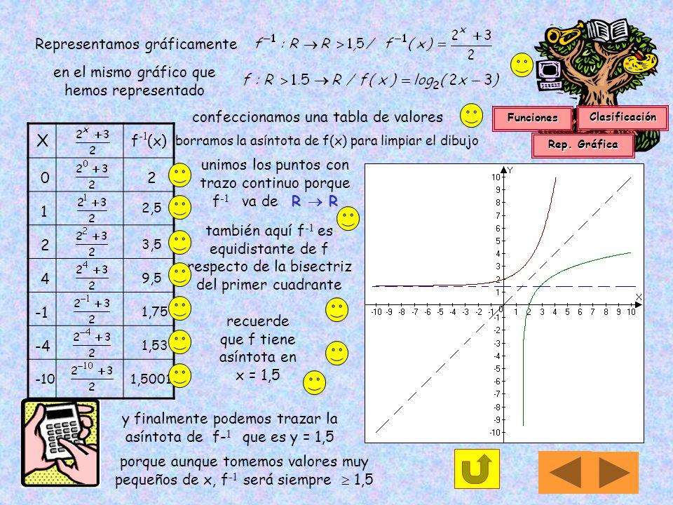 para hallar la inversa de la función,f : Dm R / f(x) = log 2 (2x-3) transformamos el dominio en imagen f -1 : R R > 1,5 y viceversa luego despejamos l
