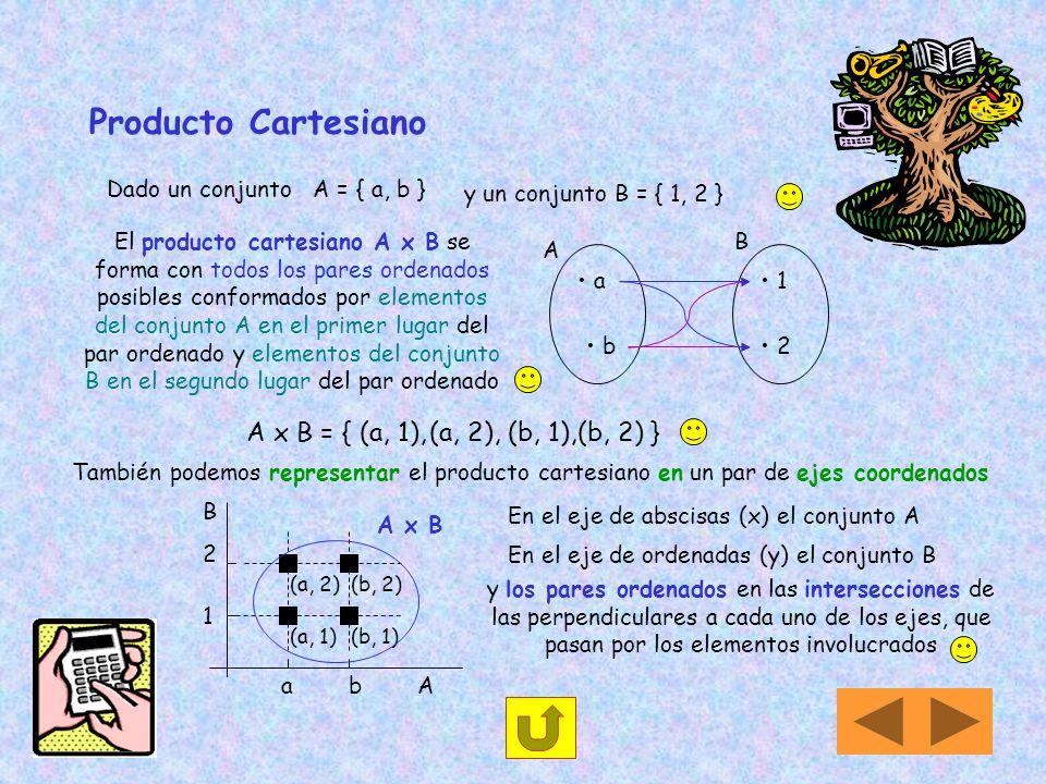 Conjunto de partes Se escribe P (A) y está formado por todos los subconjuntos posibles que pueden formarse con los elementos del conjunto A, incluido