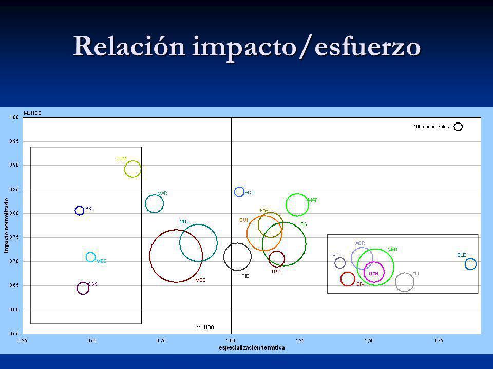Relación impacto/esfuerzo