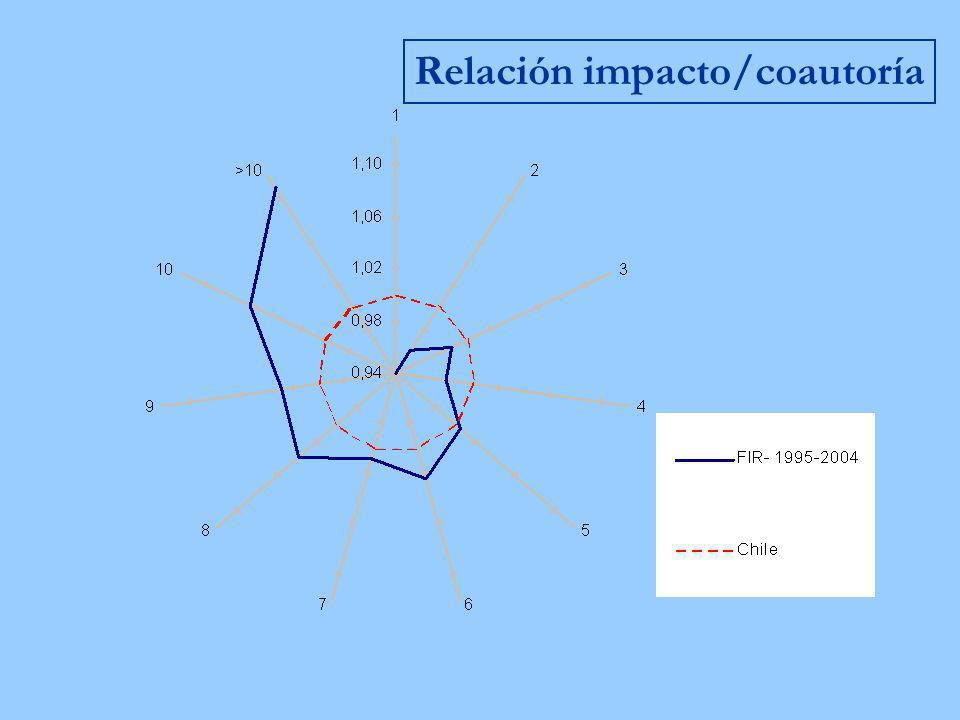 Relación impacto/coautoría