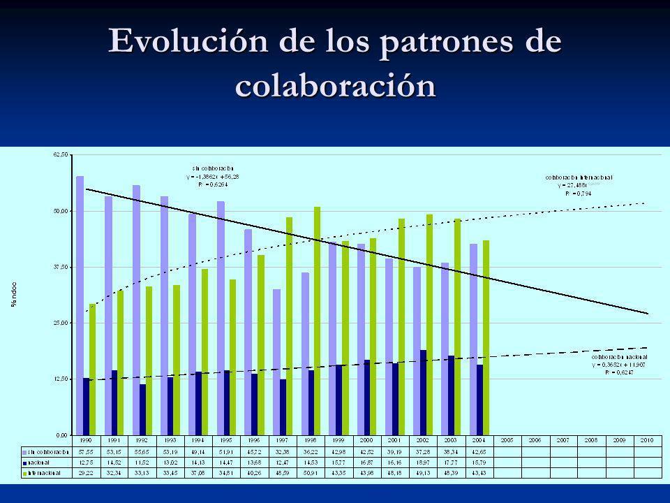 Evolución de los patrones de colaboración