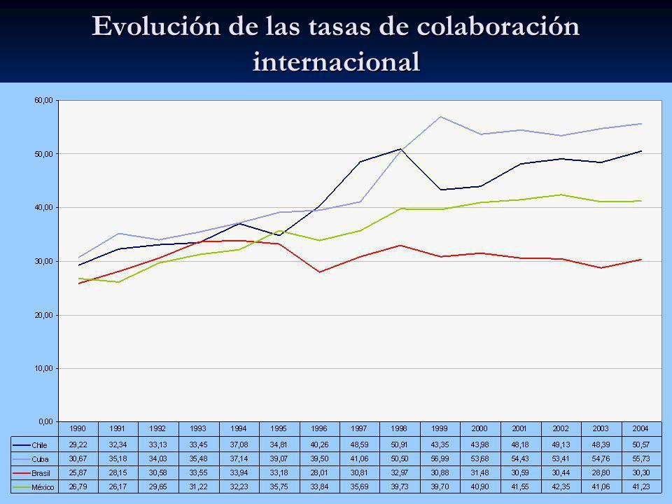 Evolución de las tasas de colaboración internacional