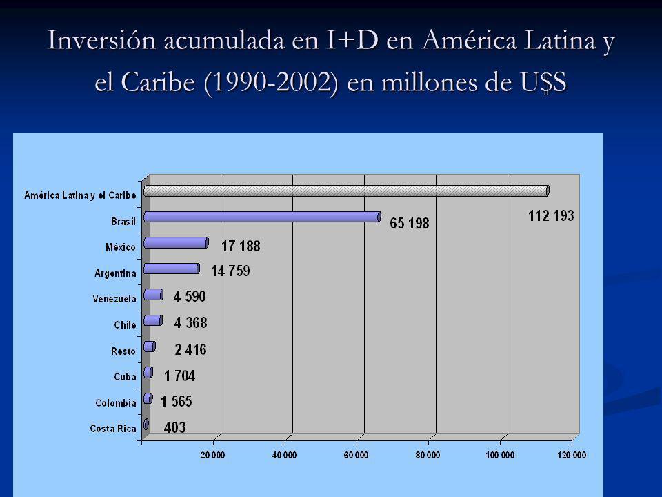 Inversión acumulada en I+D en América Latina y el Caribe (1990-2002) en millones de U$S