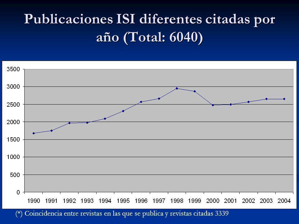 Publicaciones ISI diferentes citadas por año (Total: 6040) (*) Coincidencia entre revistas en las que se publica y revistas citadas 3339