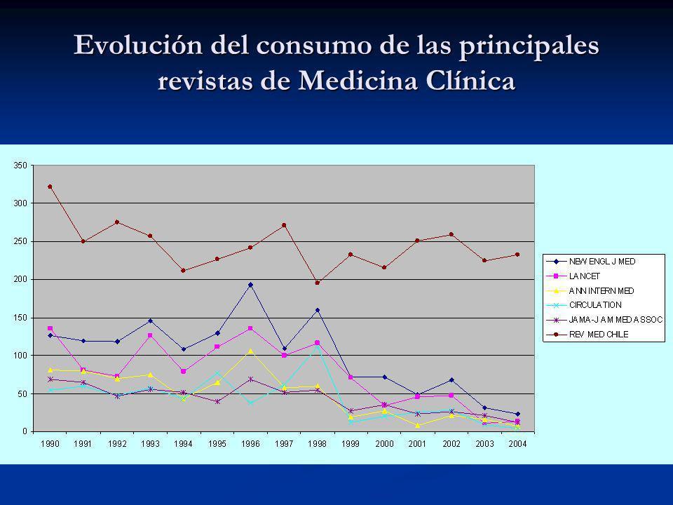 Evolución del consumo de las principales revistas de Medicina Clínica
