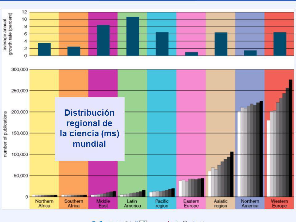 Distribución regional de la ciencia (ms) mundial