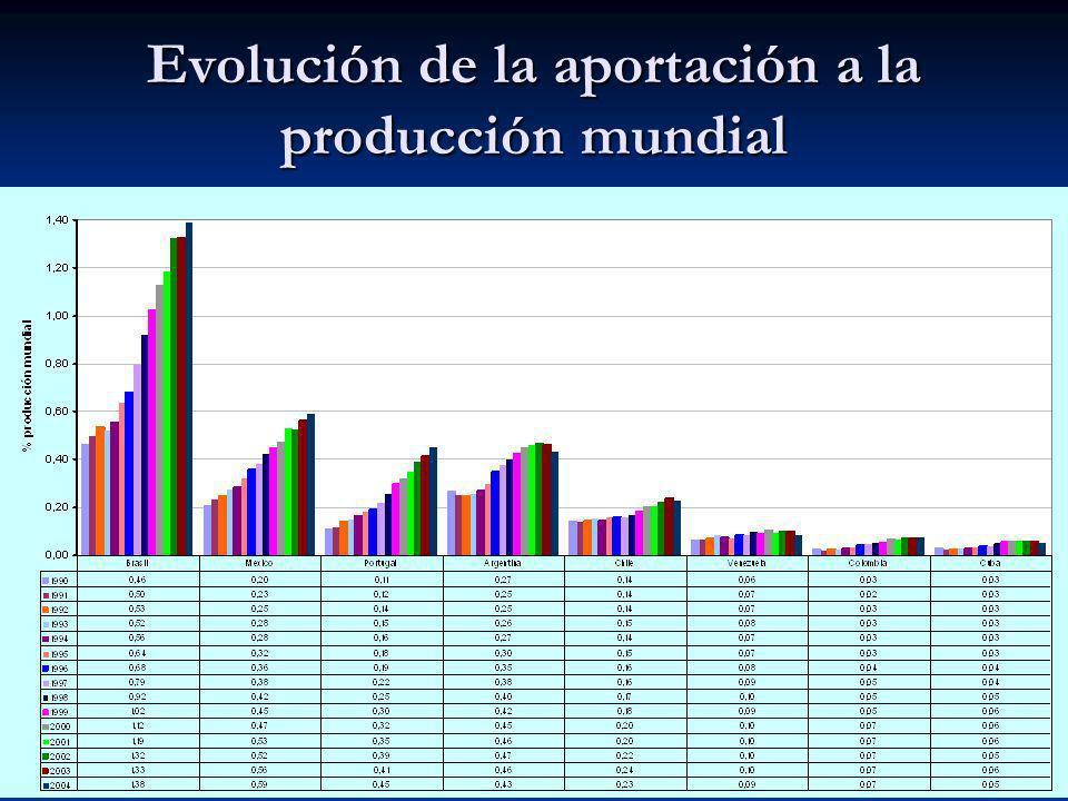 Evolución de la aportación a la producción mundial