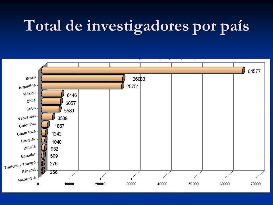 Total de investigadores por país