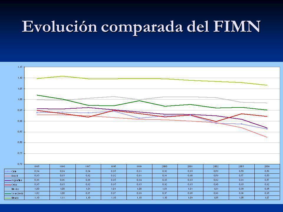 Evolución comparada del FIMN
