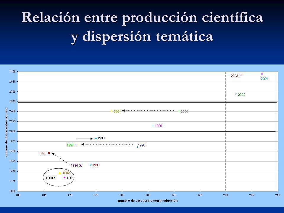 Relación entre producción científica y dispersión temática