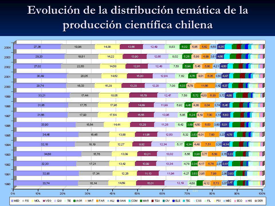 Evolución de la distribución temática de la producción científica chilena
