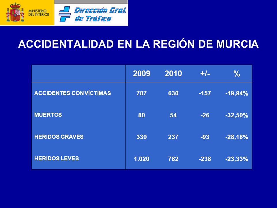ACCIDENTALIDAD EN LA REGIÓN DE MURCIA 20092010+/-% ACCIDENTES CON VÍCTIMAS 787630-157-19,94% MUERTOS 8054-26-32,50% HERIDOS GRAVES 330237-93-28,18% HERIDOS LEVES 1.020782-238-23,33%