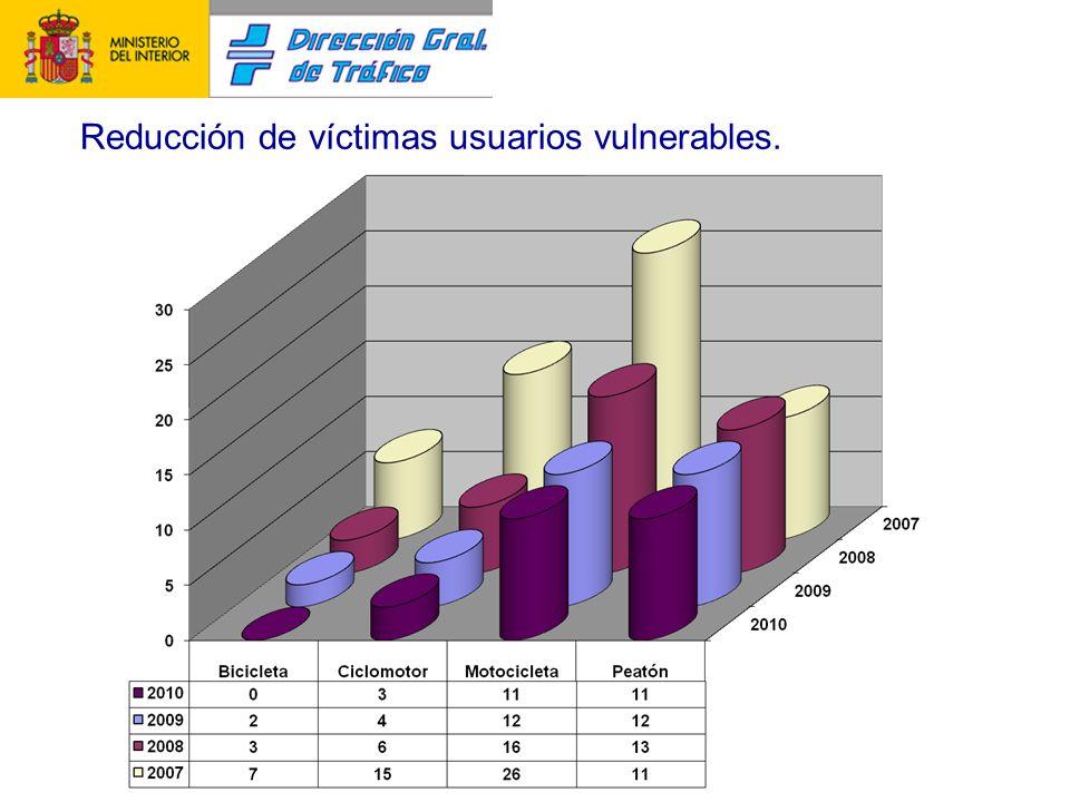 Reducción de víctimas usuarios vulnerables.