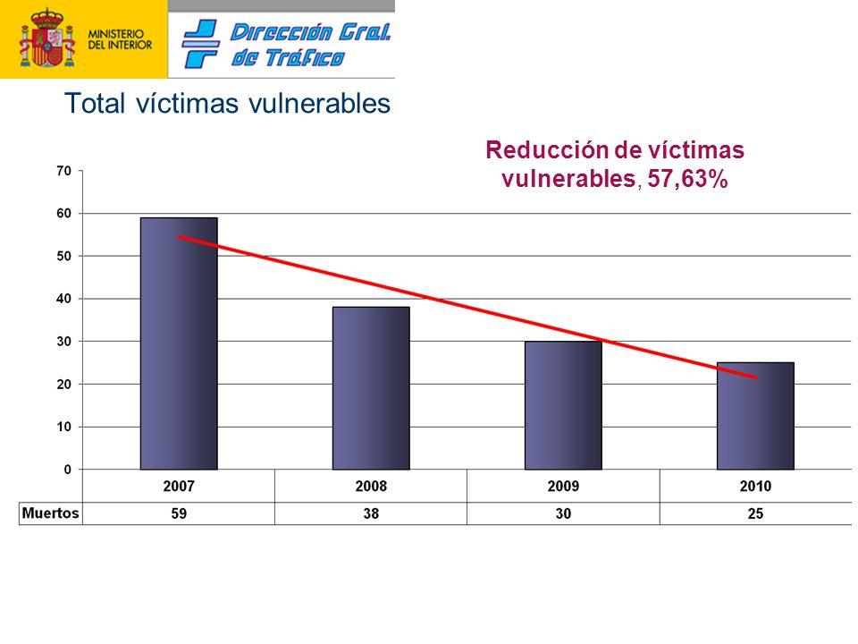 Total víctimas vulnerables Reducción de víctimas vulnerables, 57,63%