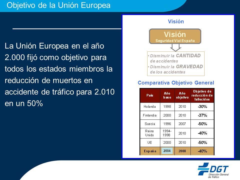 La Unión Europea en el año 2.000 fijó como objetivo para todos los estados miembros la reducción de muertos en accidente de tráfico para 2.010 en un 50% Visión Comparativa Objetivo General 2004 Objetivo de la Unión Europea