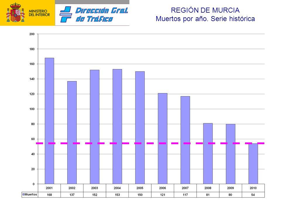 REGIÓN DE MURCIA Muertos por año. Serie histórica