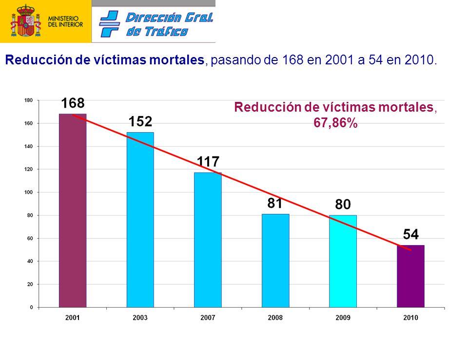 Reducción de accidentes con víctimas, pasando de 1.766 en 2001 a 630 en 2010.