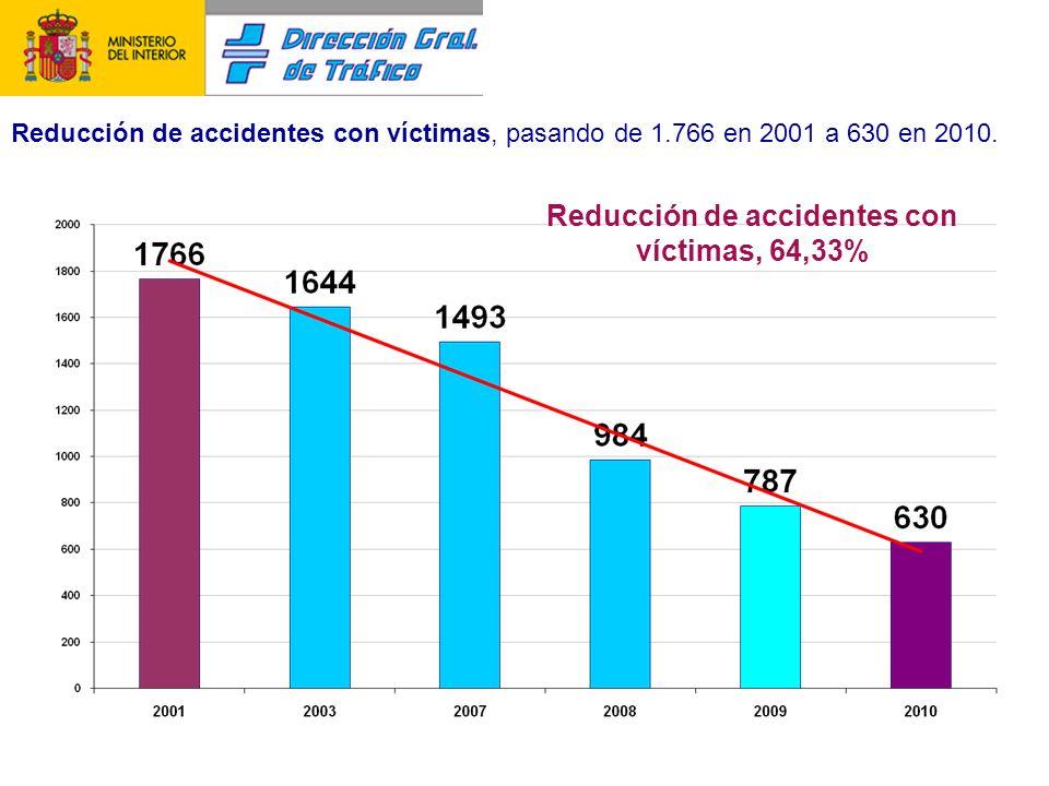 Reducción de heridos, pasando de 2.999 en 2001 a 1.019 en 2010. Reducción de heridos, 66,02%