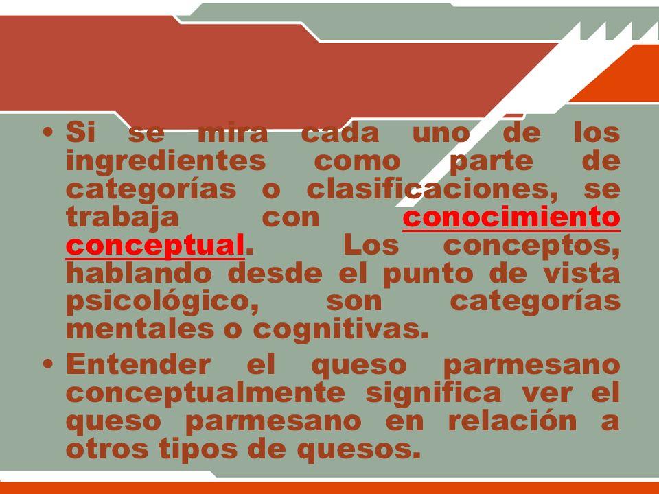 Si se mira cada uno de los ingredientes como parte de categorías o clasificaciones, se trabaja con conocimiento conceptual. Los conceptos, hablando de