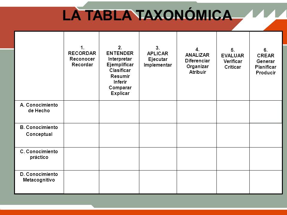 LA TABLA TAXONÓMICA D. Conocimiento Metacognitivo C. Conocimiento práctico B. Conocimiento Conceptual A. Conocimiento de Hecho 1. RECORDAR Reconocer R