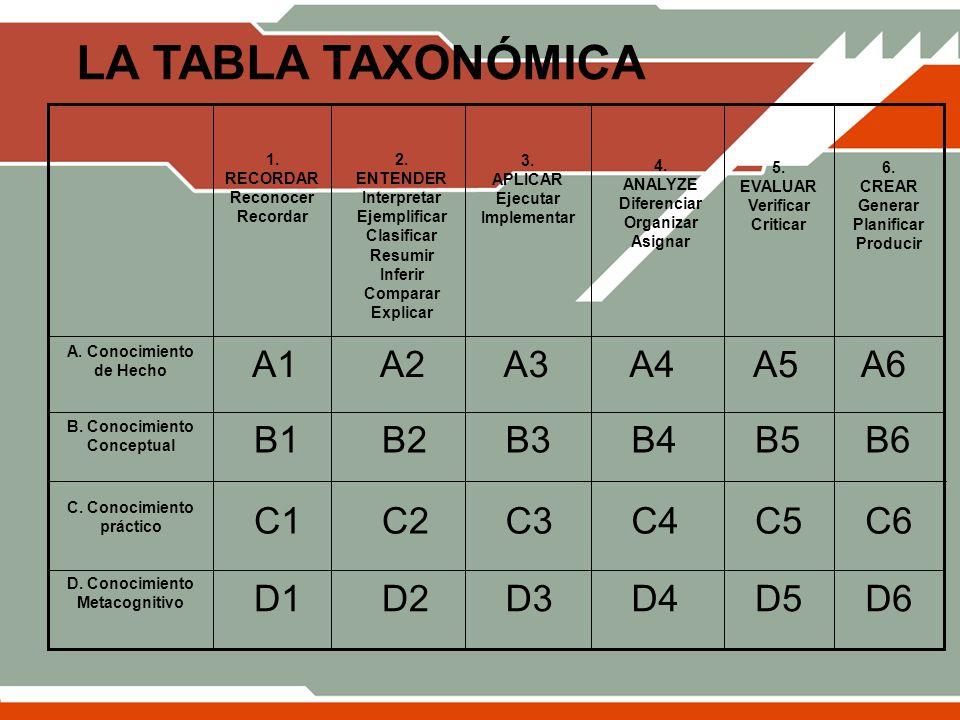 LA TABLA TAXONÓMICA D6 D5 D4 D3 D2 D1 D. Conocimiento Metacognitivo C6 C5 C4 C3 C2 C1 C. Conocimiento práctico B6 B5 B4 B3 B2 B1 B. Conocimiento Conce