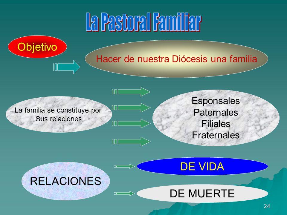 24 Objetivo Hacer de nuestra Diócesis una familia La familia se constituye por Sus relaciones Esponsales Paternales Filiales Fraternales RELACIONES DE