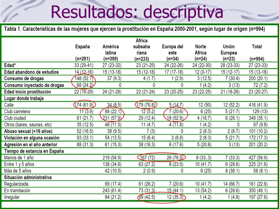 Resultados: infección por VIH